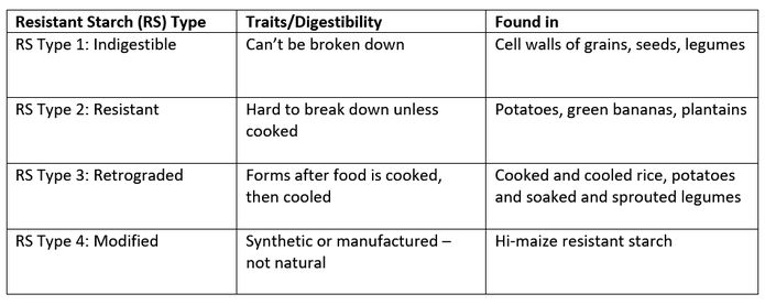 Carbohydrates Explained Simply | Downsize Me