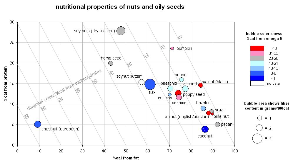 Nutritional Content of Nuts and Seeds